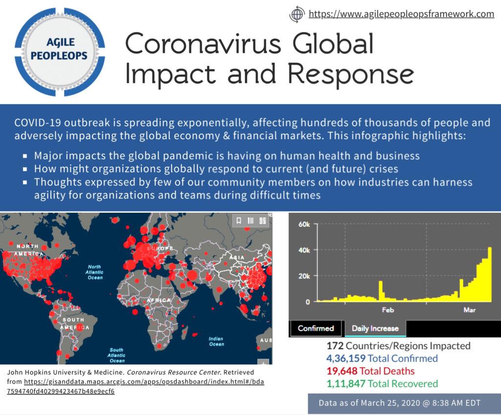 Coranavirus causes g;obal imapct and response over business