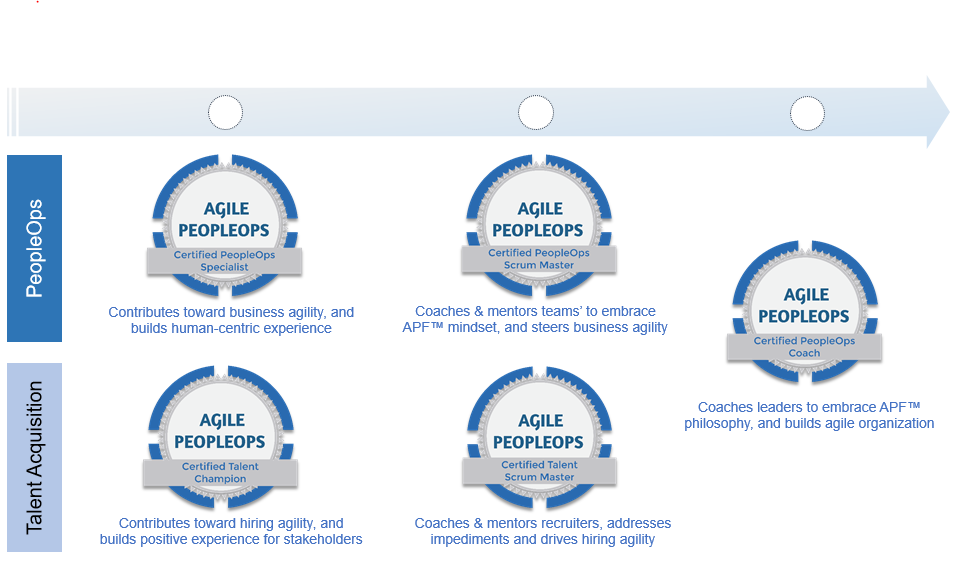 Agile HR and HR Certifications
